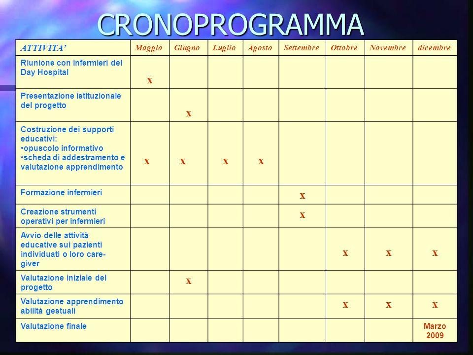 CRONOPROGRAMMA x ATTIVITA' Maggio Giugno Luglio Agosto Settembre