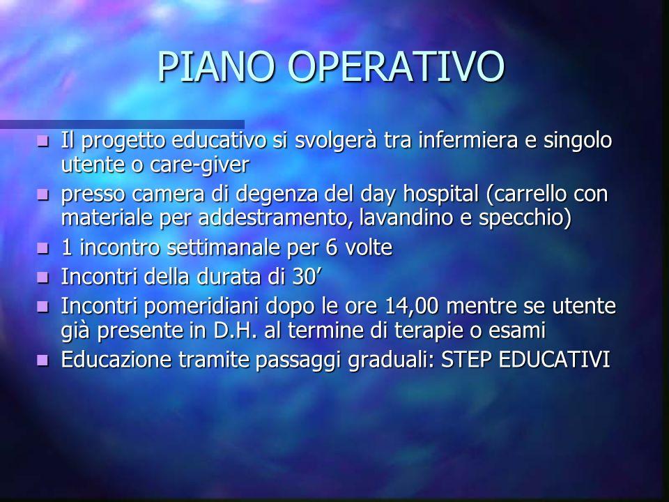 PIANO OPERATIVO Il progetto educativo si svolgerà tra infermiera e singolo utente o care-giver.