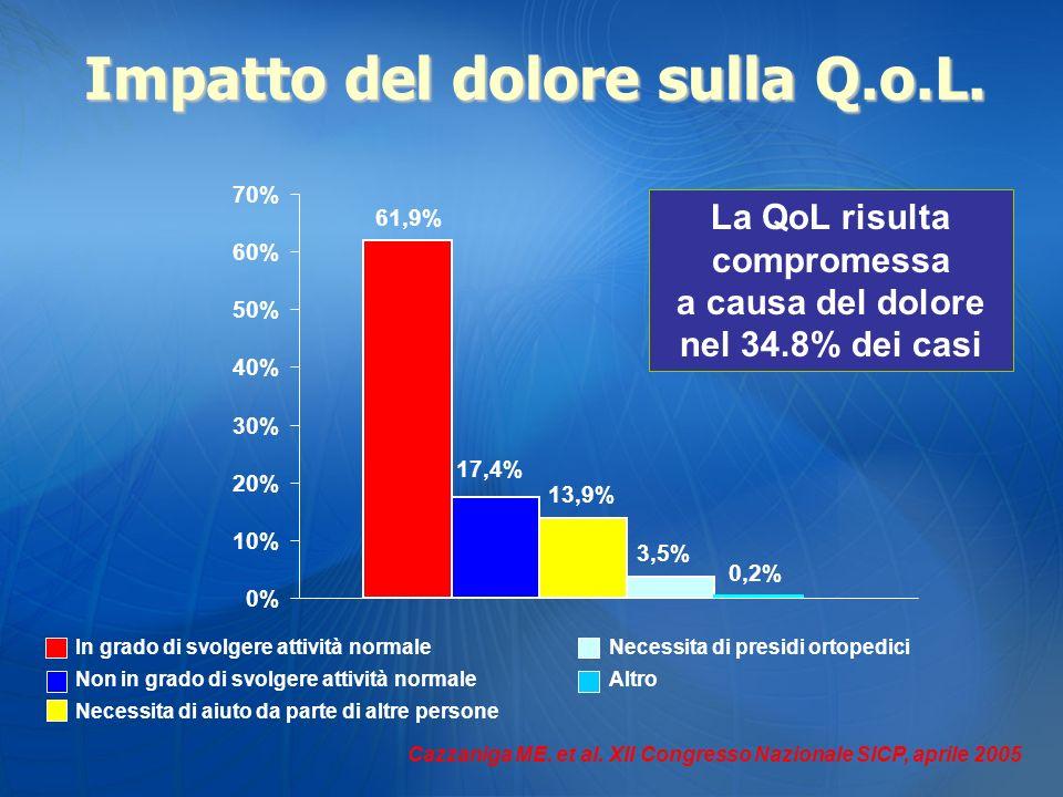 Impatto del dolore sulla Q.o.L.