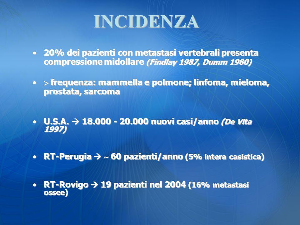 INCIDENZA 20% dei pazienti con metastasi vertebrali presenta compressione midollare (Findlay 1987, Dumm 1980)