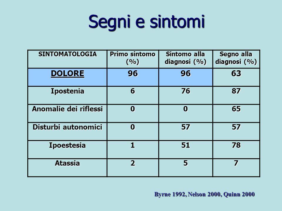 Sintomo alla diagnosi (%) Segno alla diagnosi (%)