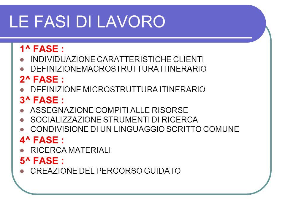 LE FASI DI LAVORO 1^ FASE : 2^ FASE : 3^ FASE : 4^ FASE : 5^ FASE :