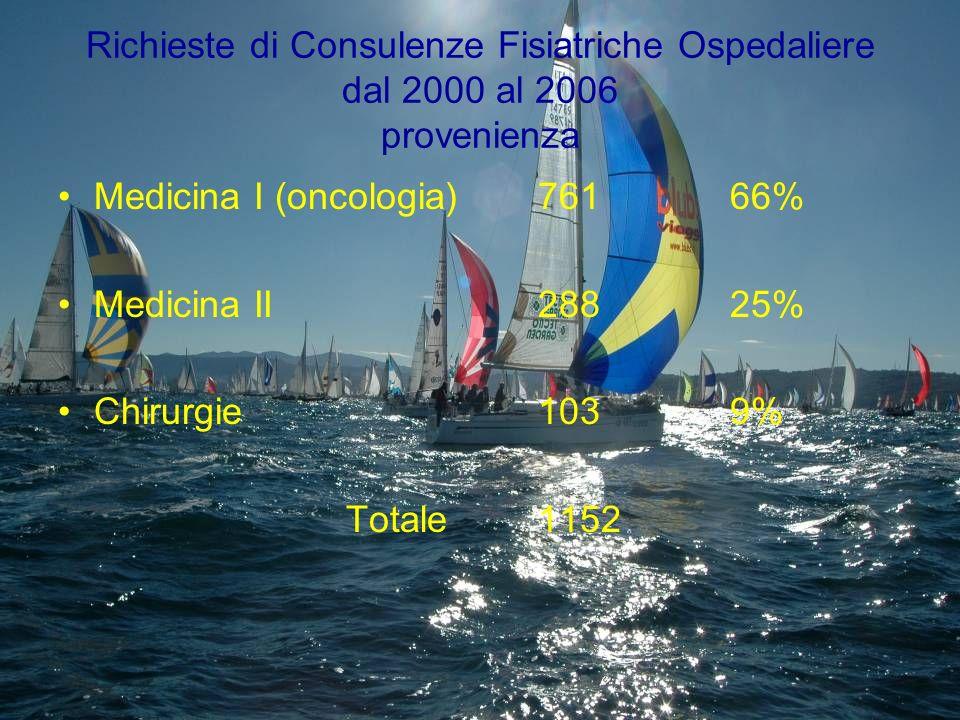 Richieste di Consulenze Fisiatriche Ospedaliere dal 2000 al 2006 provenienza