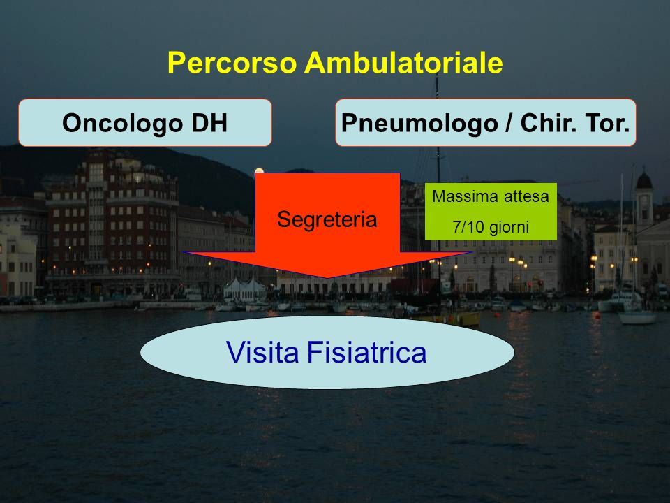Percorso Ambulatoriale