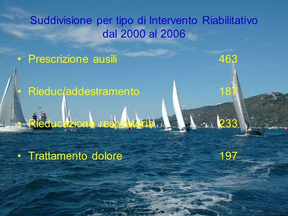 Suddivisione per tipo di Intervento Riabilitativo dal 2000 al 2006