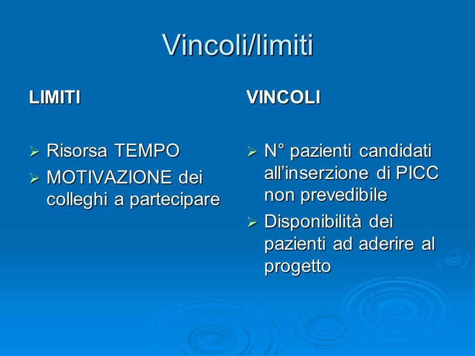 Vincoli/limiti LIMITI Risorsa TEMPO