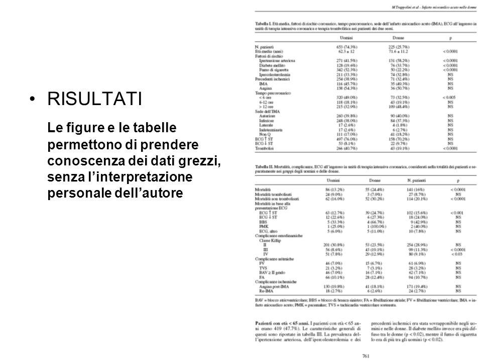 RISULTATI Le figure e le tabelle permettono di prendere conoscenza dei dati grezzi, senza l'interpretazione personale dell'autore.