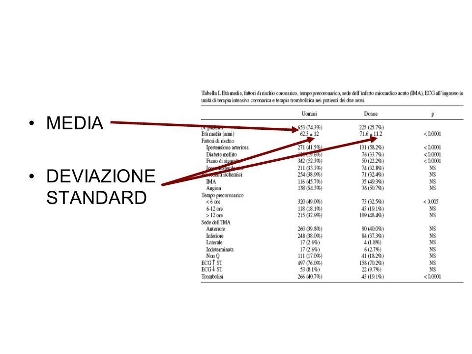 MEDIA DEVIAZIONE STANDARD