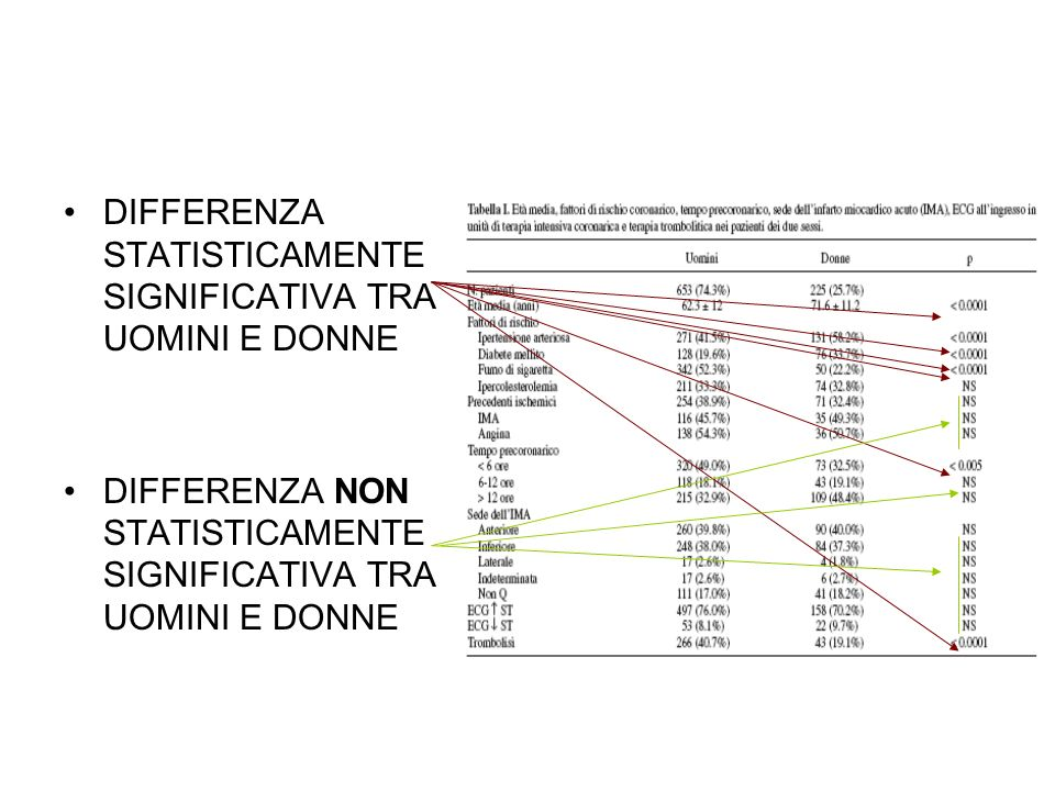 DIFFERENZA STATISTICAMENTE SIGNIFICATIVA TRA UOMINI E DONNE