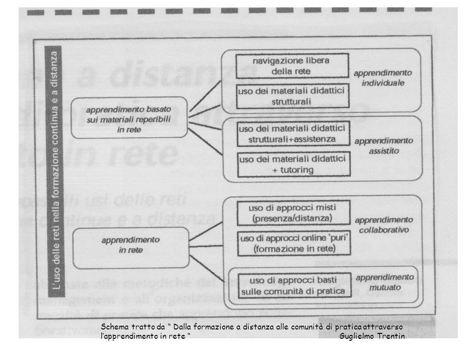 Schema tratto da Dalla formazione a distanza alle comunità di pratica attraverso l'apprendimento in rete Guglielmo Trentin