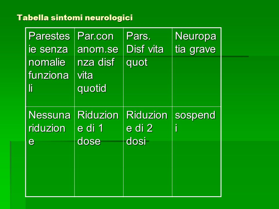 Tabella sintomi neurologici