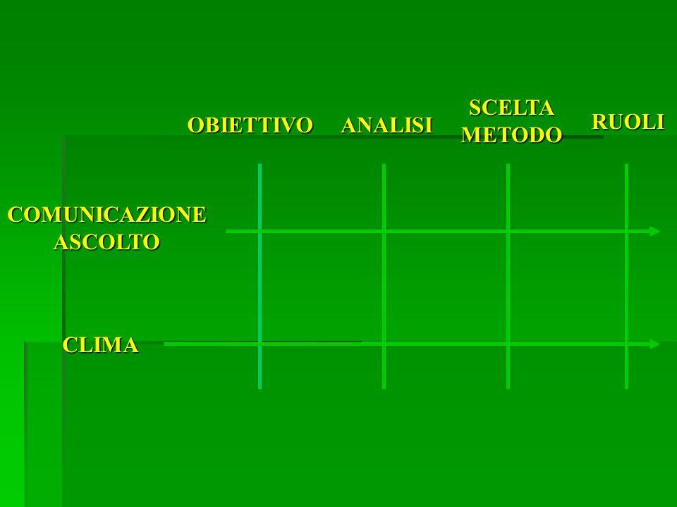 SCELTA METODO OBIETTIVO ANALISI RUOLI COMUNICAZIONE ASCOLTO CLIMA