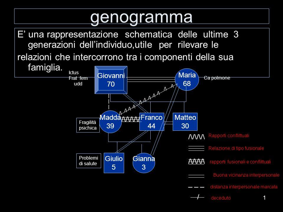 genogramma E' una rappresentazione schematica delle ultime 3 generazioni dell'individuo,utile per rilevare le.