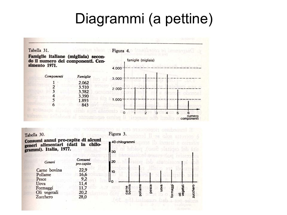 Diagrammi (a pettine)