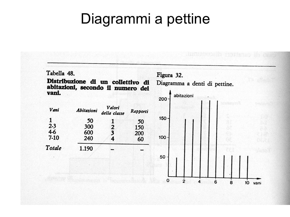 Diagrammi a pettine