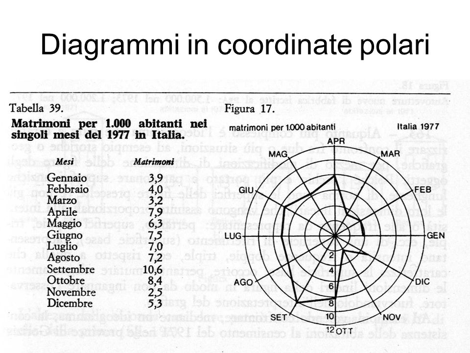 Diagrammi in coordinate polari