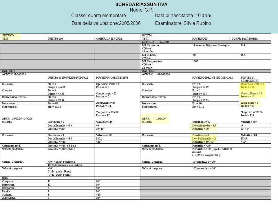 Classe: quarta elementare Data di nascita/età: 10 anni