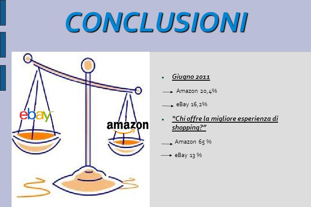 CONCLUSIONI Giugno 2011. Amazon 20,4% eBay 16,2% Chi offre la migliore esperienza di shopping