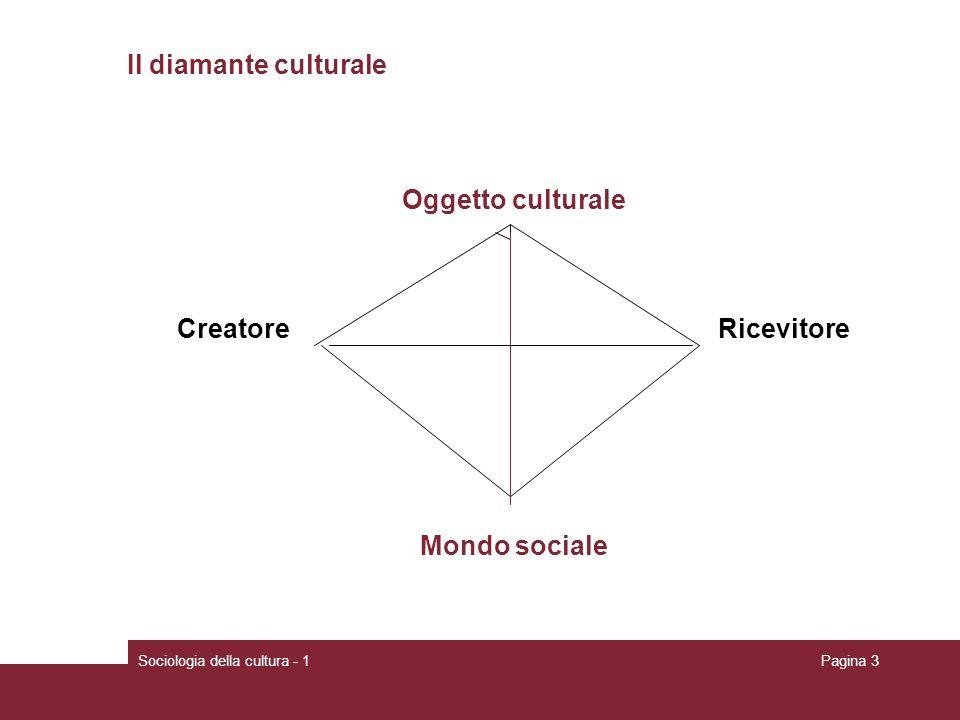Oggetto culturale Mondo sociale