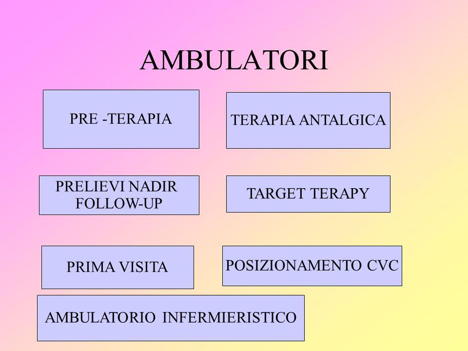 AMBULATORI PRE -TERAPIA TERAPIA ANTALGICA PRELIEVI NADIR TARGET TERAPY