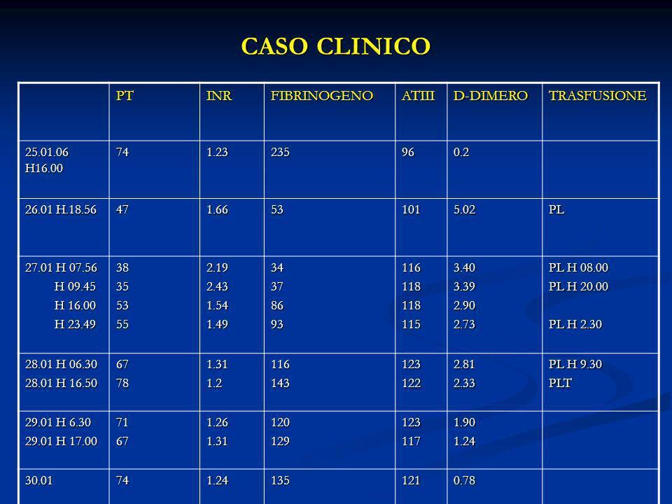 CASO CLINICO PT INR FIBRINOGENO ATIII D-DIMERO TRASFUSIONE