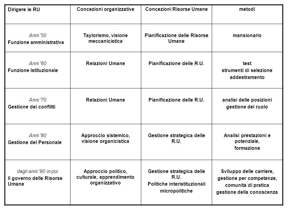 Concezioni organizzative Concezioni Risorse Umane metodi