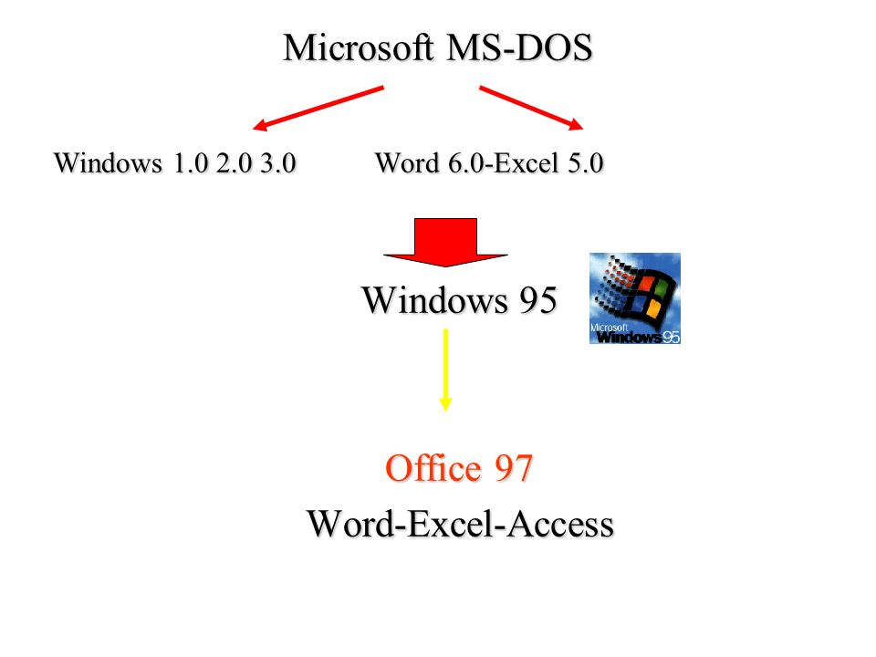Microsoft MS-DOS Windows 95 Office 97 Word-Excel-Access