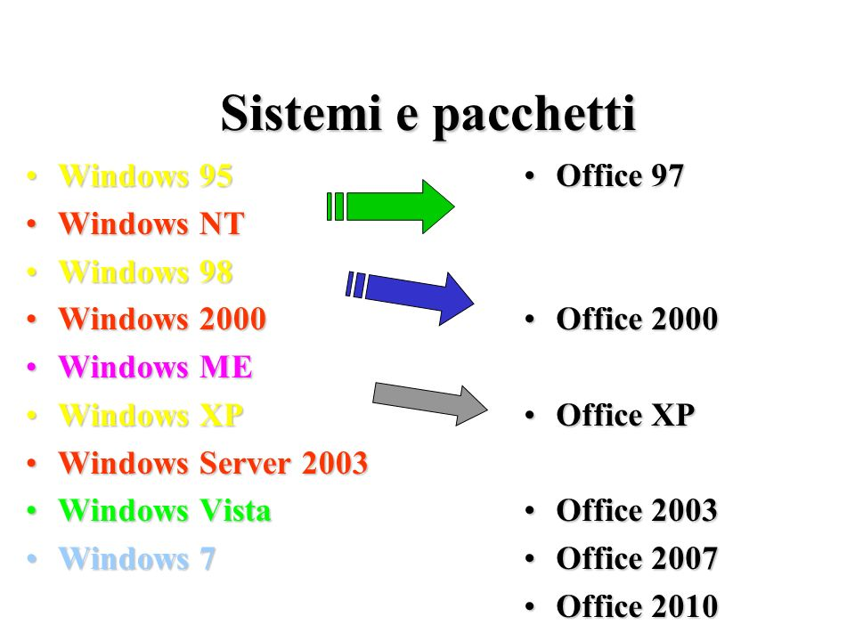 Sistemi e pacchetti Windows 95 Windows NT Windows 98 Windows 2000