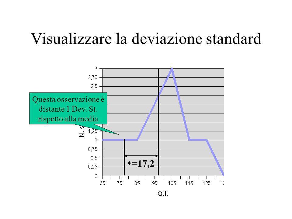 Visualizzare la deviazione standard