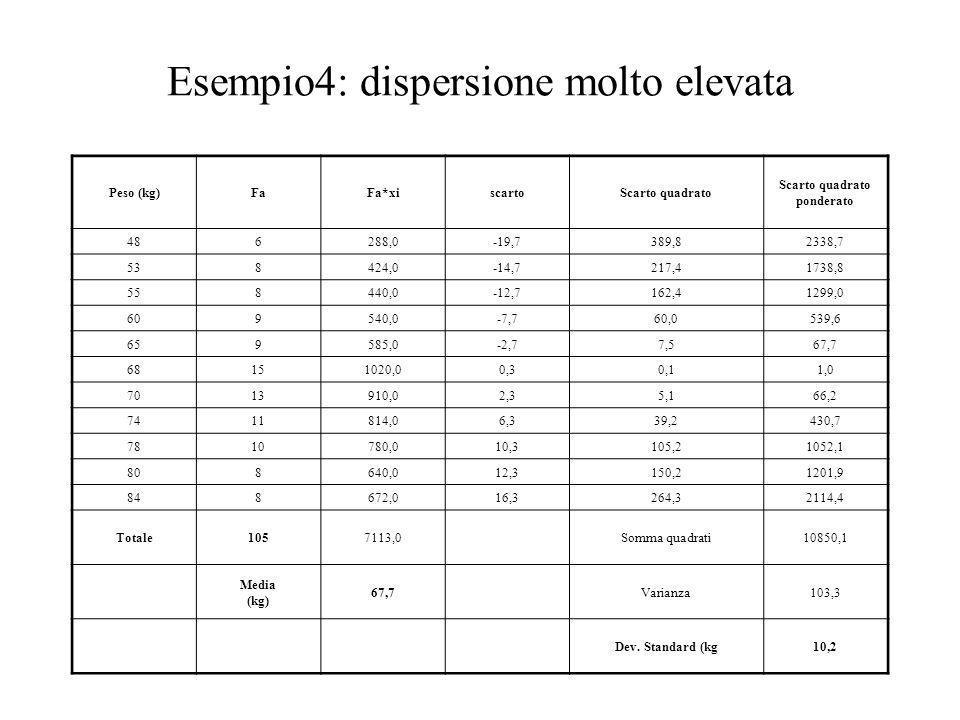 Esempio4: dispersione molto elevata