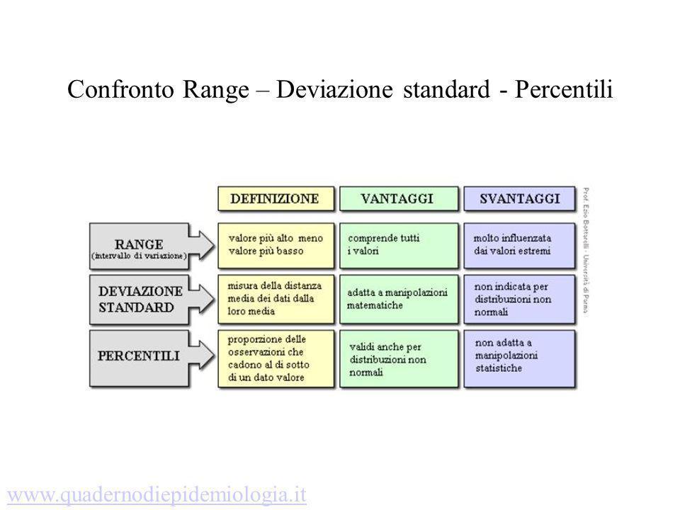 Confronto Range – Deviazione standard - Percentili