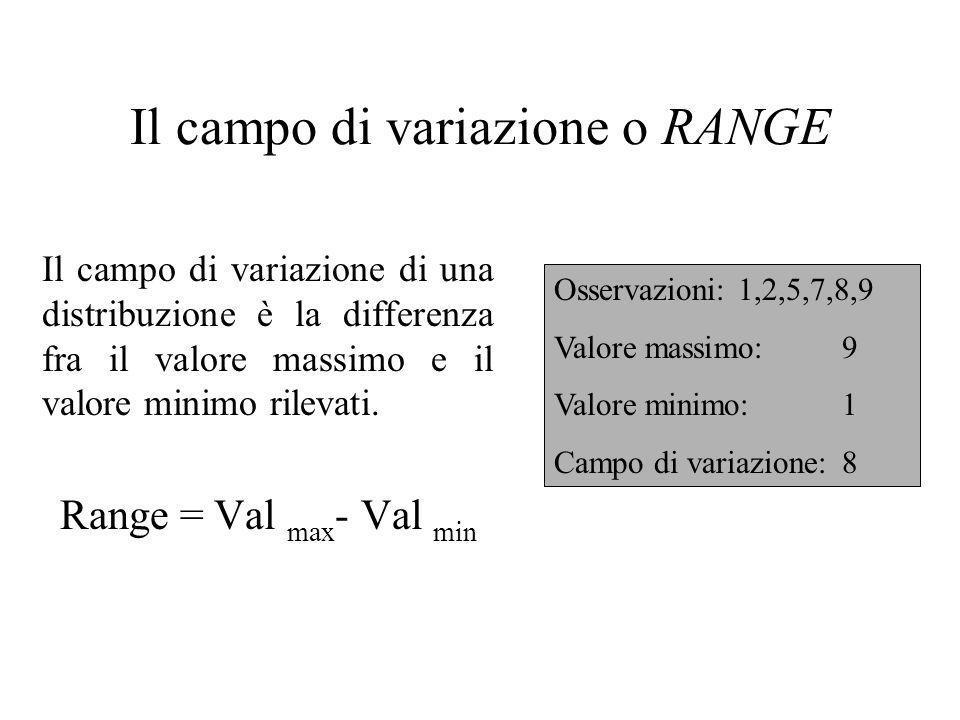 Il campo di variazione o RANGE