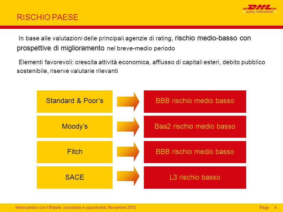 RISCHIO PAESE Standard & Poor's Moody's Fitch SACE