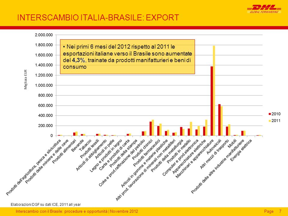 INTERSCAMBIO ITALIA-BRASILE: EXPORT