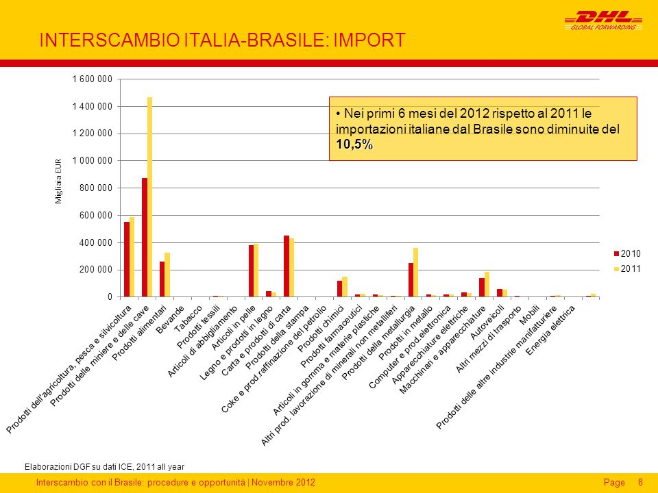 INTERSCAMBIO ITALIA-BRASILE: IMPORT