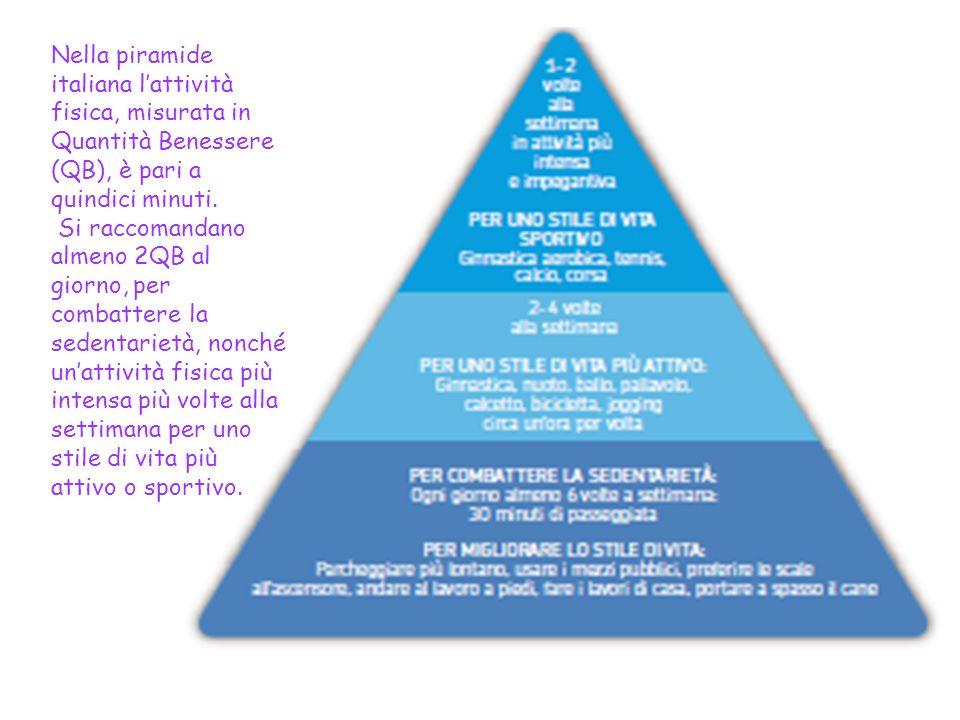Nella piramide italiana l'attività fisica, misurata in Quantità Benessere (QB), è pari a quindici minuti.