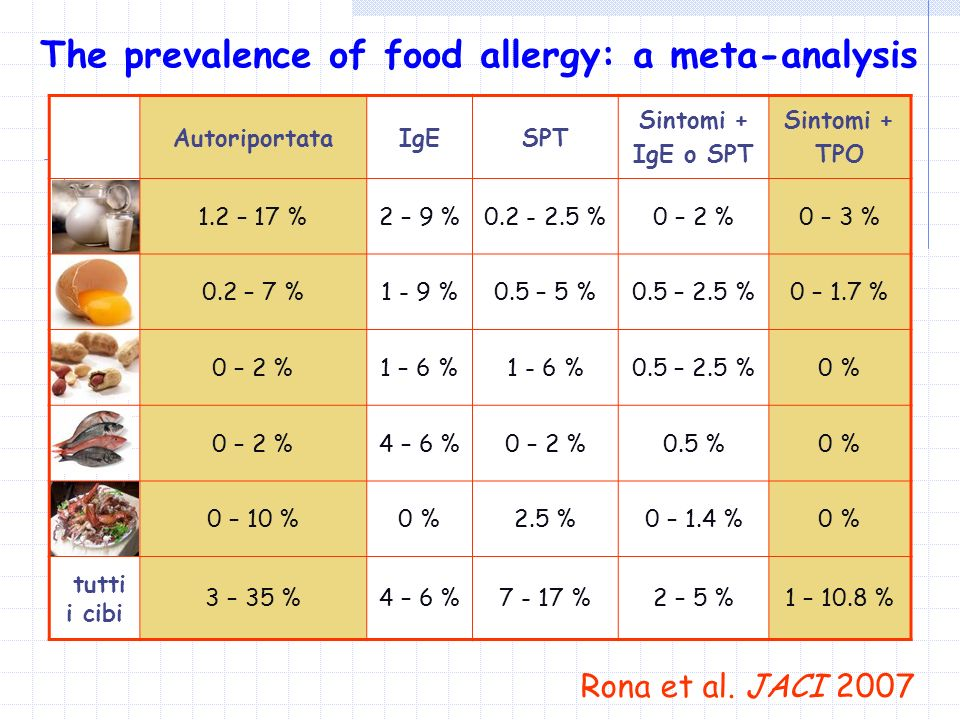 The prevalence of food allergy: a meta-analysis