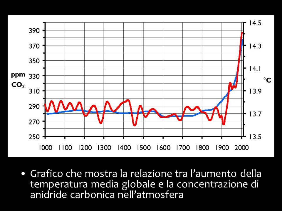 Grafico che mostra la relazione tra l'aumento della temperatura media globale e la concentrazione di anidride carbonica nell'atmosfera