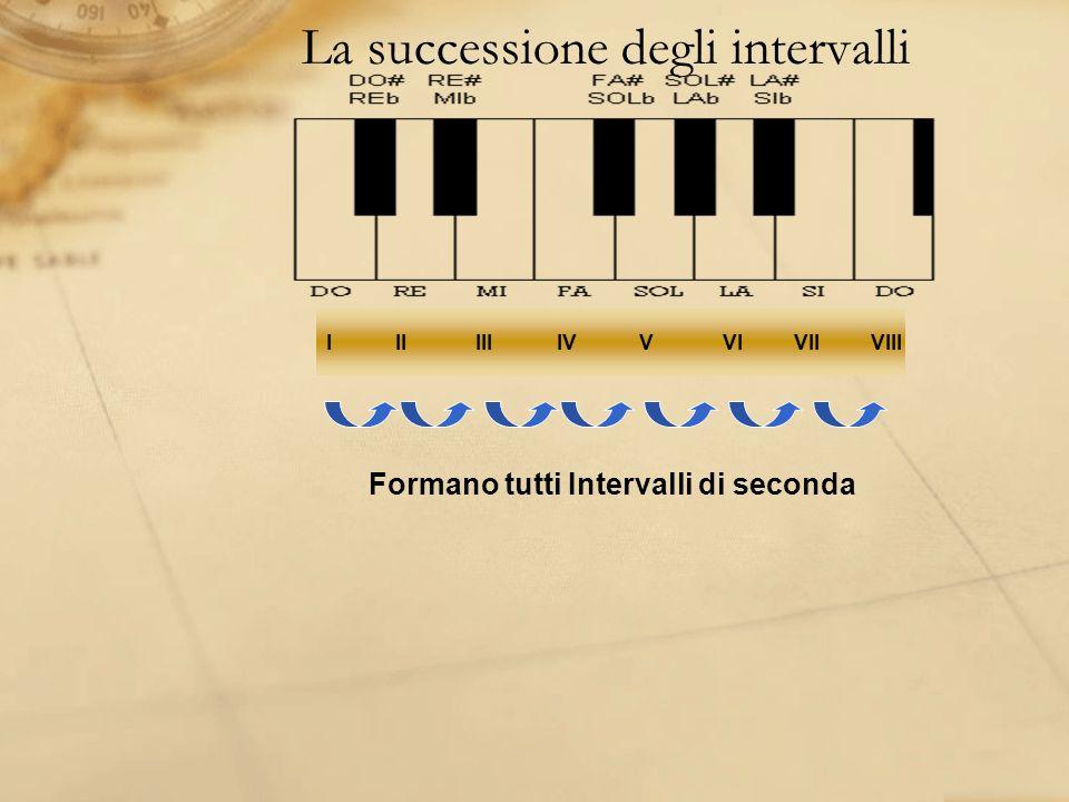 La successione degli intervalli