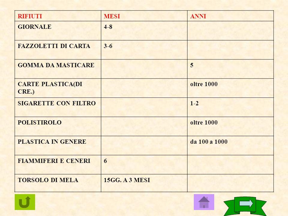 RIFIUTI MESI. ANNI. GIORNALE. 4-8. FAZZOLETTI DI CARTA. 3-6. GOMMA DA MASTICARE. 5. CARTE PLASTICA(DI CRE.)