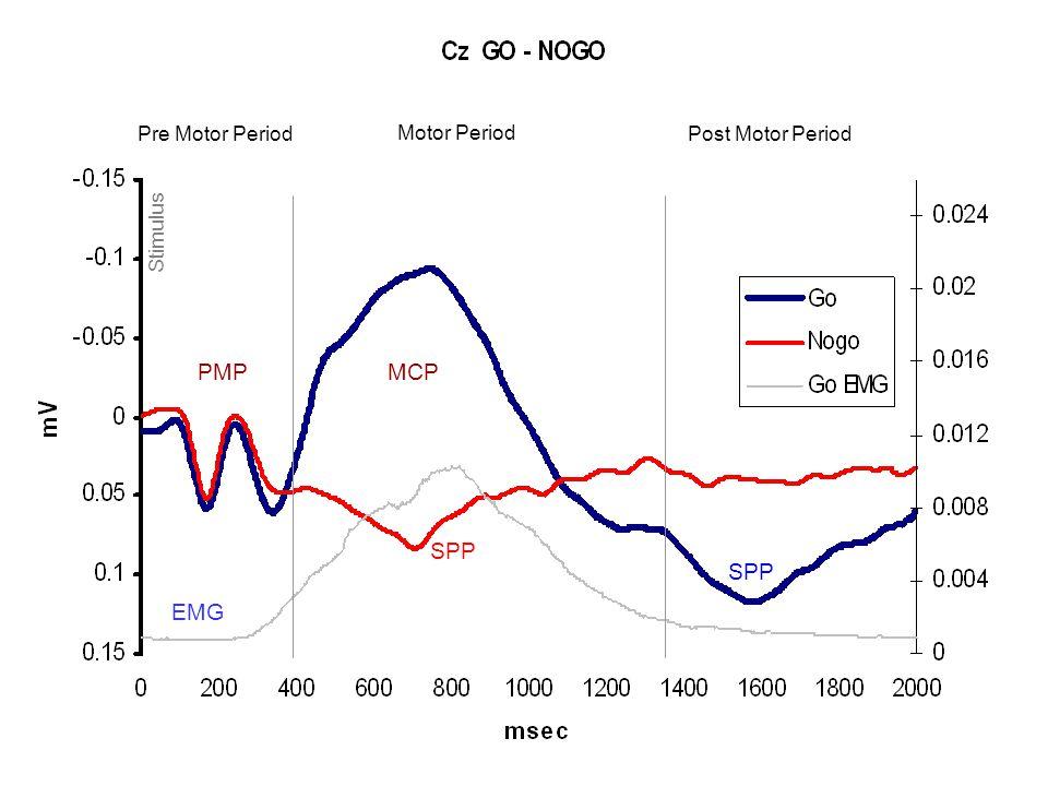 PMP MCP SPP SPP EMG Pre Motor Period Motor Period Post Motor Period
