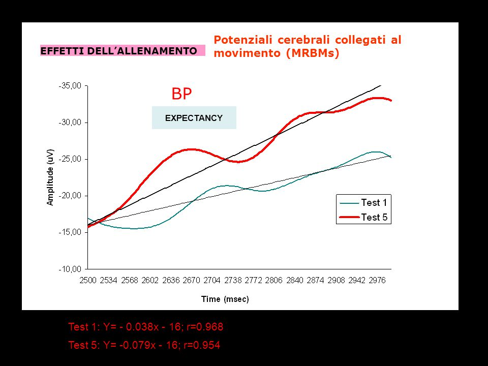 BP Potenziali cerebrali collegati al movimento (MRBMs)