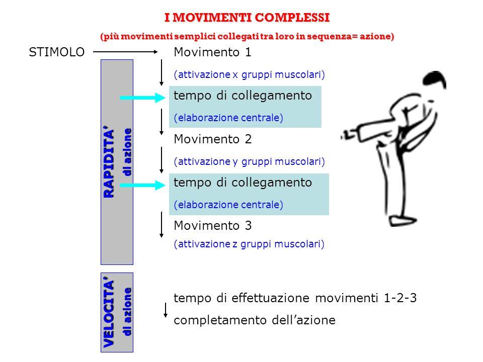 (più movimenti semplici collegati tra loro in sequenza= azione)