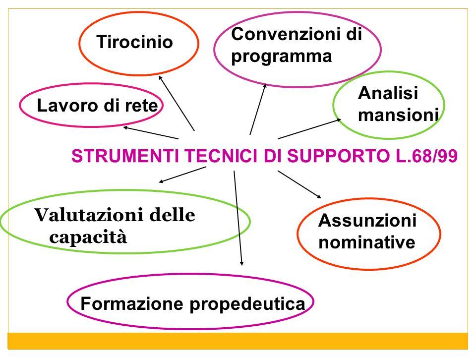 STRUMENTI TECNICI DI SUPPORTO L.68/99