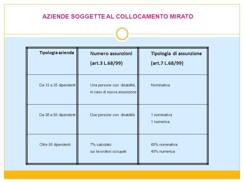 AZIENDE SOGGETTE AL COLLOCAMENTO MIRATO