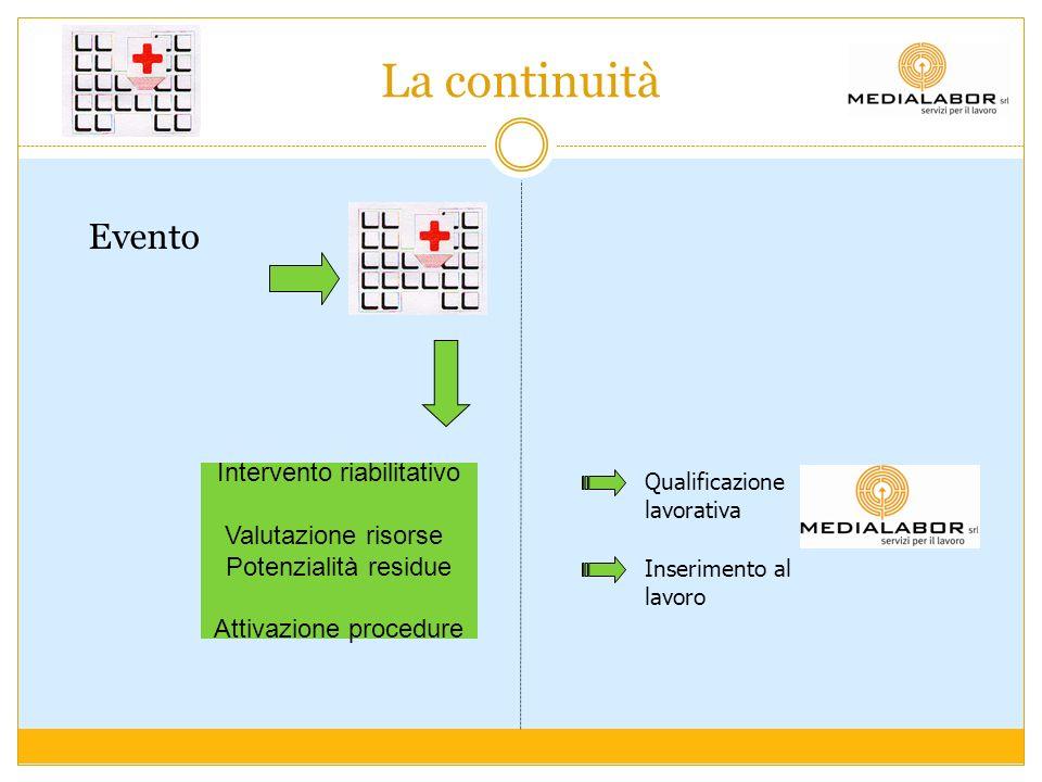 La continuità Evento Intervento riabilitativo Valutazione risorse
