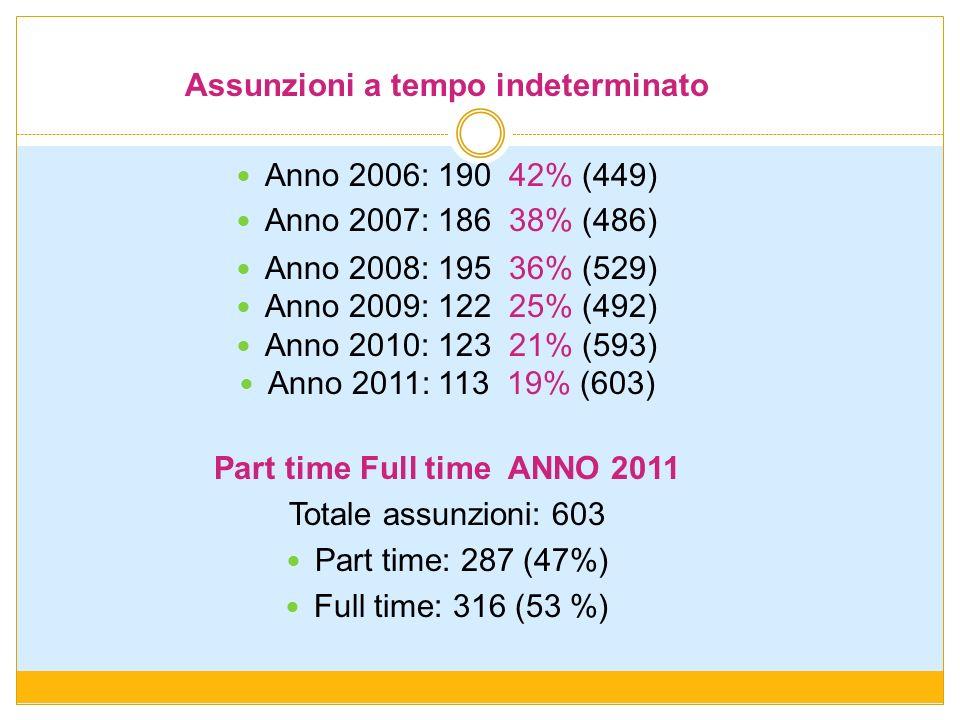 Assunzioni a tempo indeterminato Part time Full time ANNO 2011