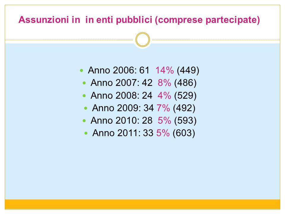 Assunzioni in in enti pubblici (comprese partecipate)