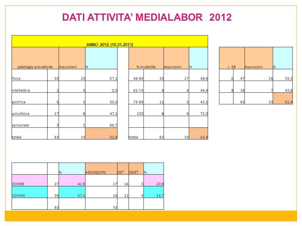 DATI ATTIVITA' MEDIALABOR 2012