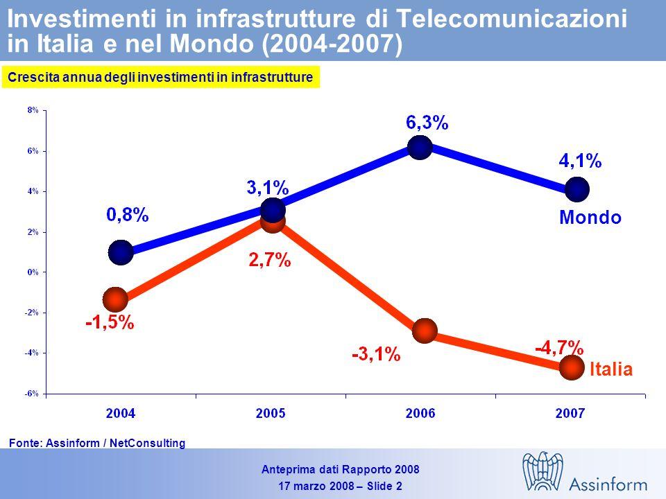 Crescita annua degli investimenti in infrastrutture